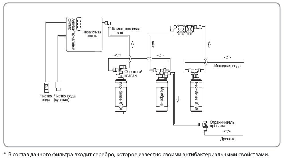 Схема работы COWAY P-220L